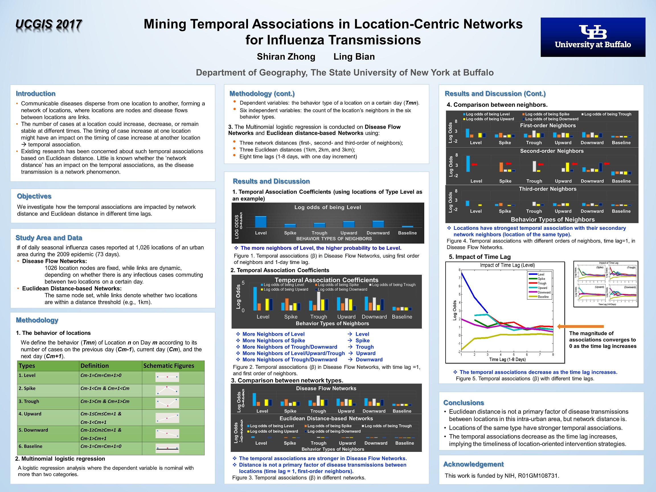 Mining Temporal Associations in Location-Centric Networks for Influenza
